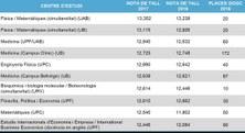 Les Matemàtiques de l'FME-UPC entren al Top-10 de les notes de tall (12,540)